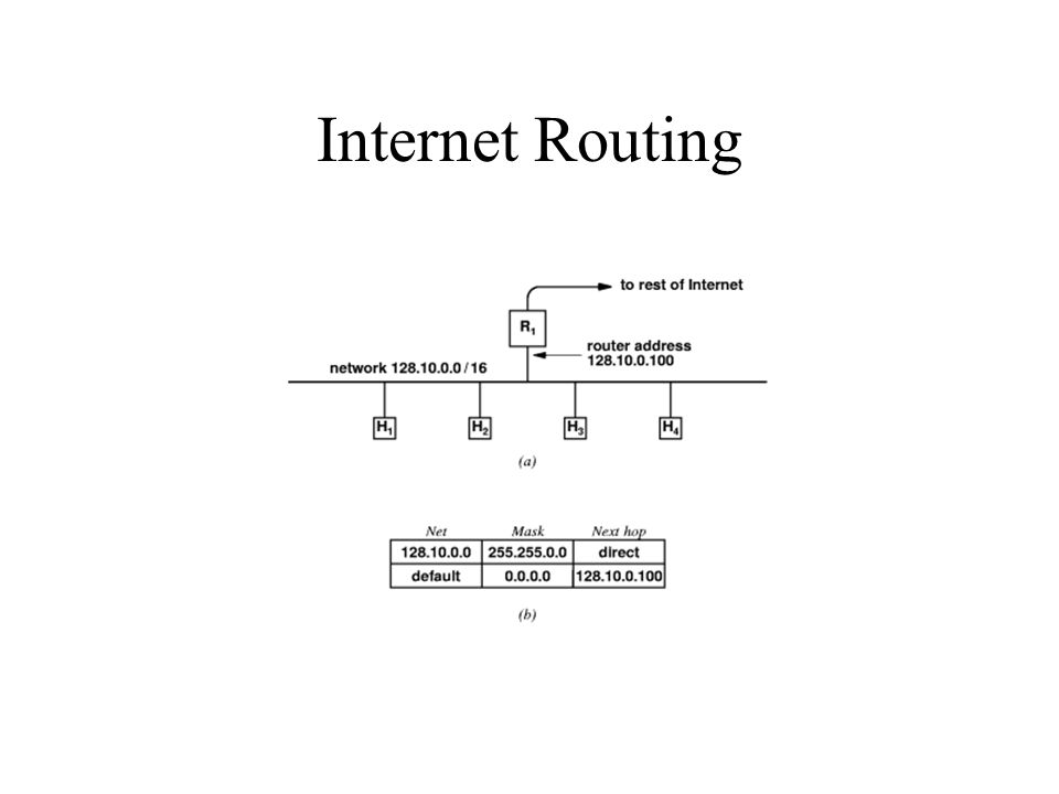 Internet Routing