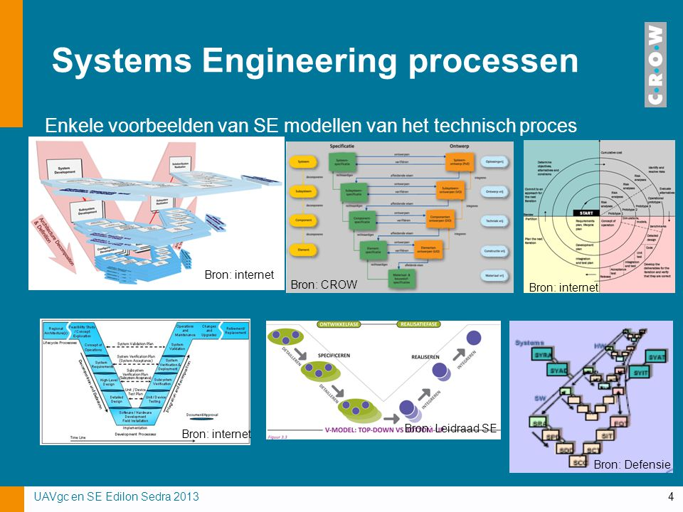 Systems Engineering processen