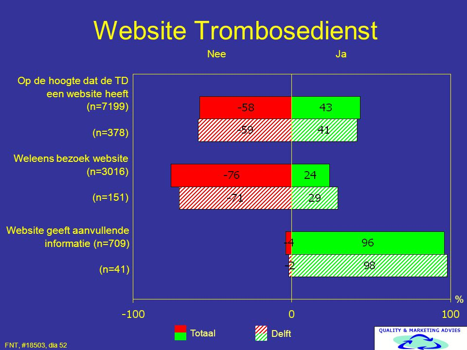 Website Trombosedienst