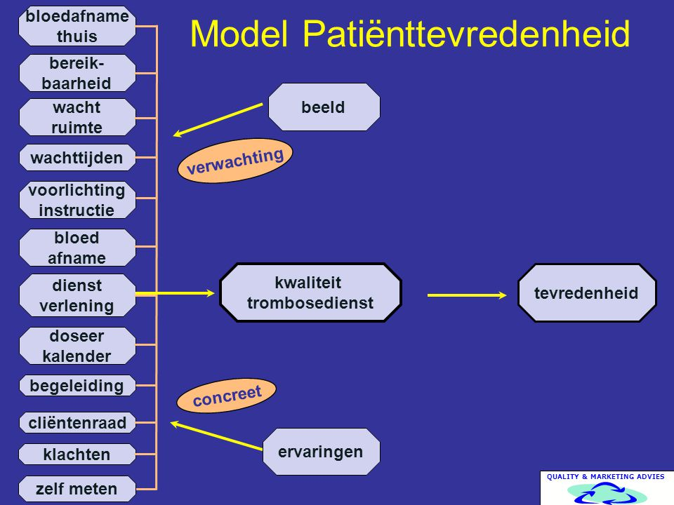 Model Patiënttevredenheid