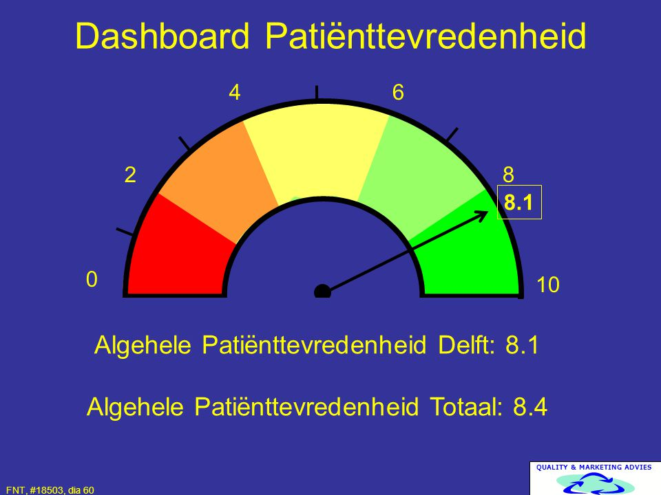 Dashboard Patiënttevredenheid