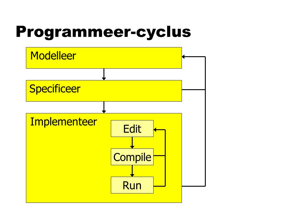 Programmeer-cyclus Modelleer Specificeer Implementeer Edit Compile Run
