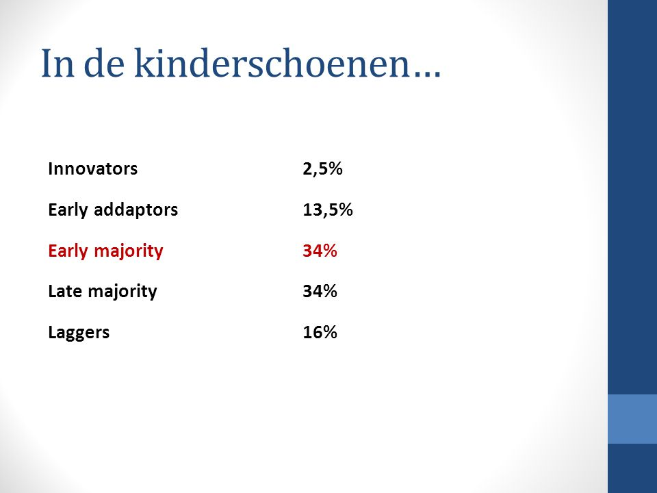 In de kinderschoenen… Innovators 2,5% Early addaptors 13,5% Early majority 34% Late majority 34% Laggers 16%