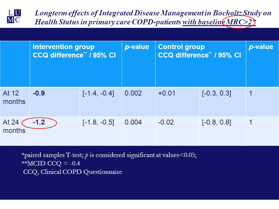 Longterm effects of Integrated Disease Management in Bocholtz Study on Health Status in primary care COPD-patients with baseline MRC>2*
