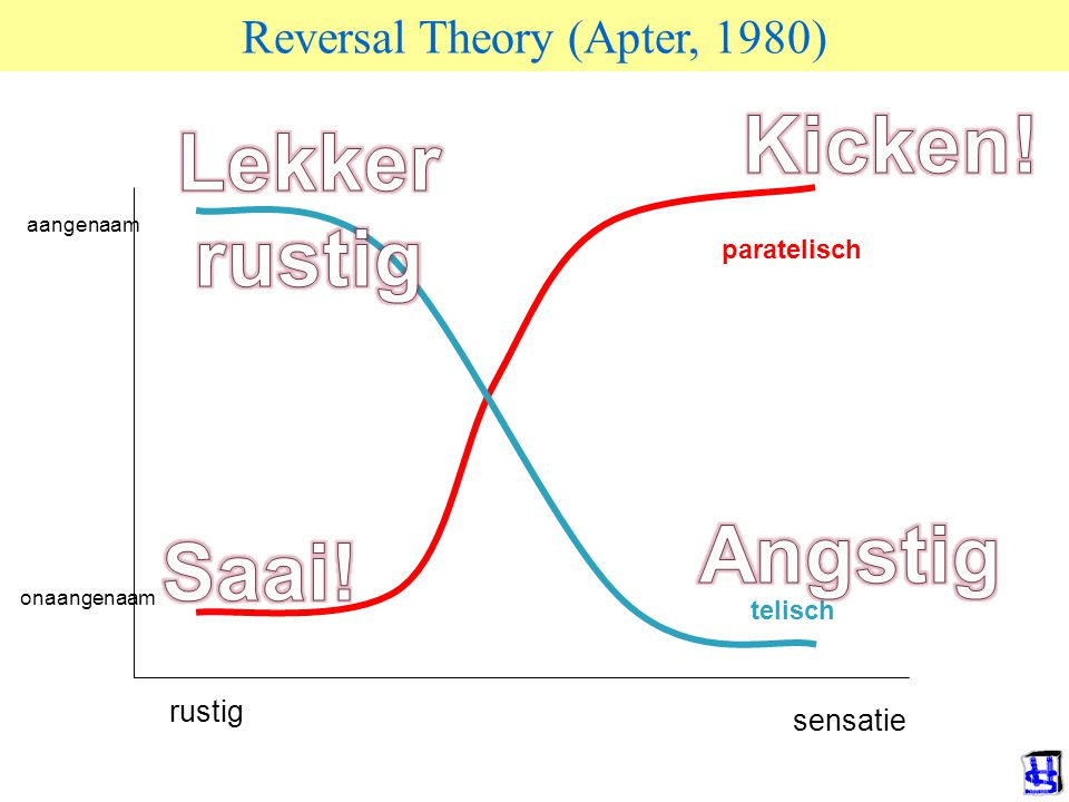 Reversal Theory (Apter, 1980)