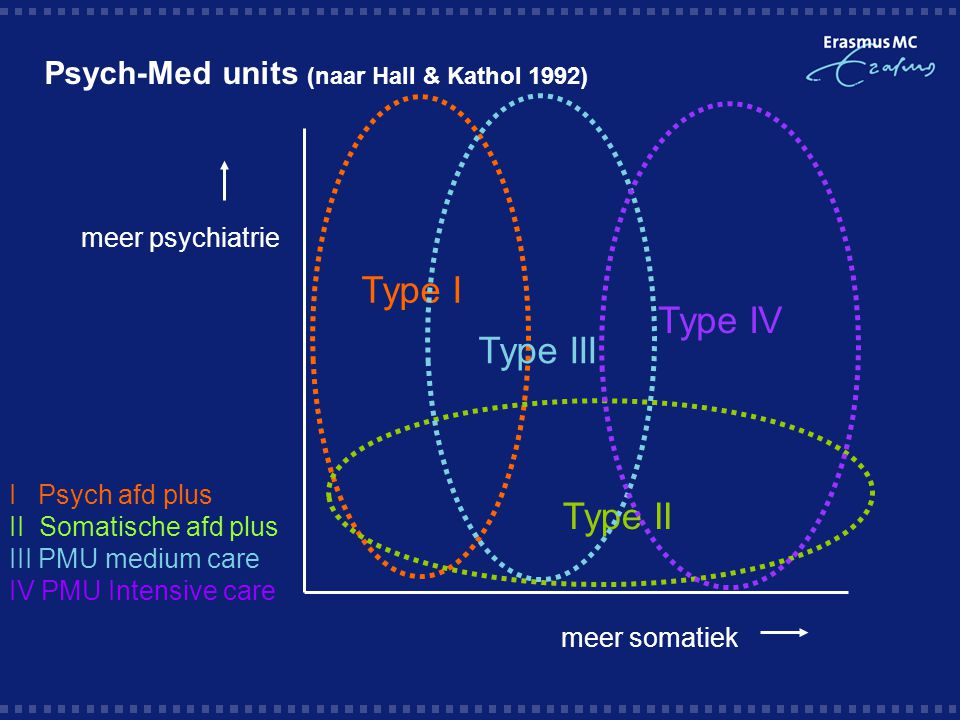 Psych-Med units (naar Hall & Kathol 1992)