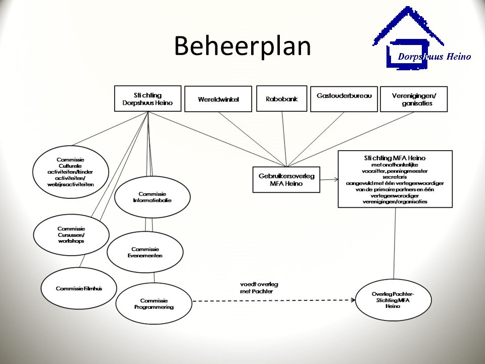 Beheerplan