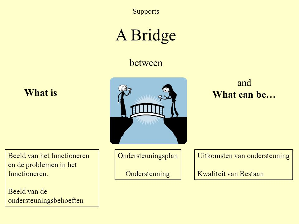 A Bridge between and What can be… What is Supports