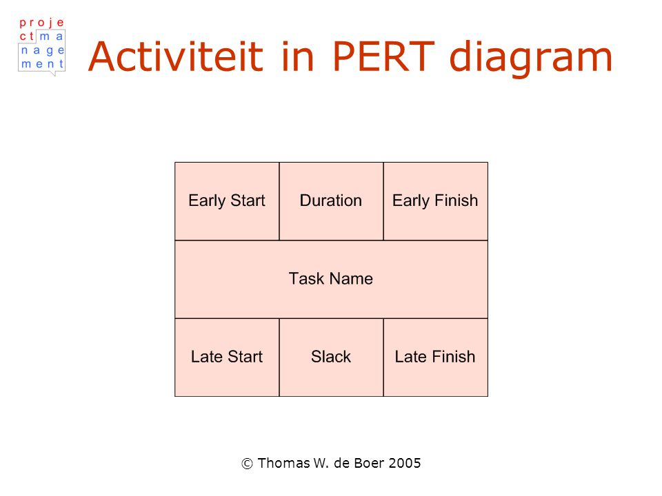 Activiteit in PERT diagram