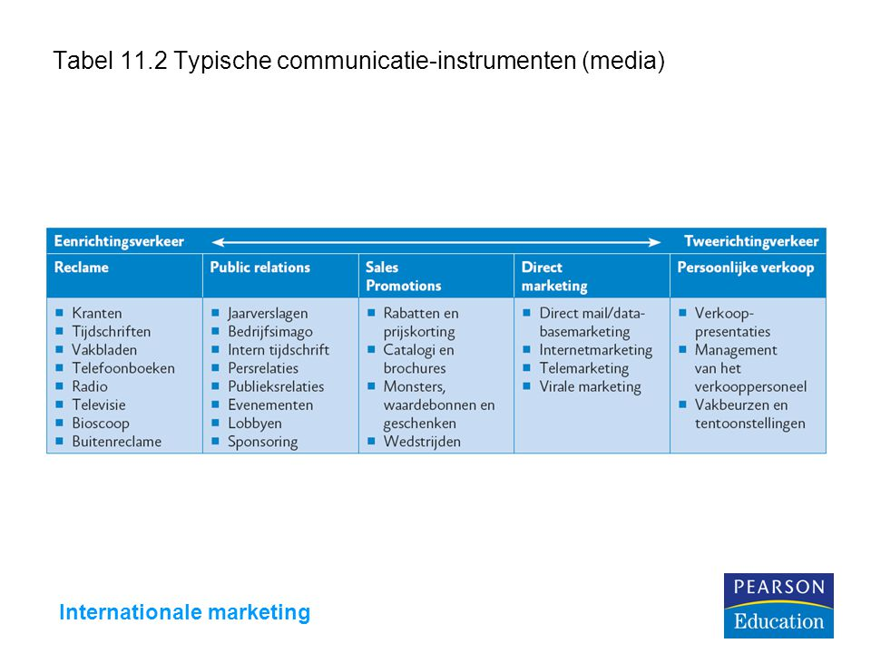 Tabel 11.2 Typische communicatie-instrumenten (media)