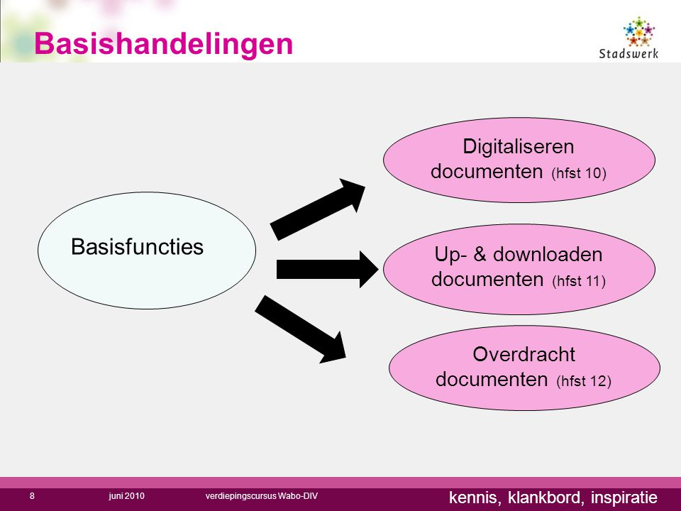 Basishandelingen Basisfuncties Digitaliseren documenten (hfst 10)