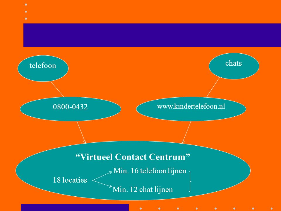 Virtueel Contact Centrum