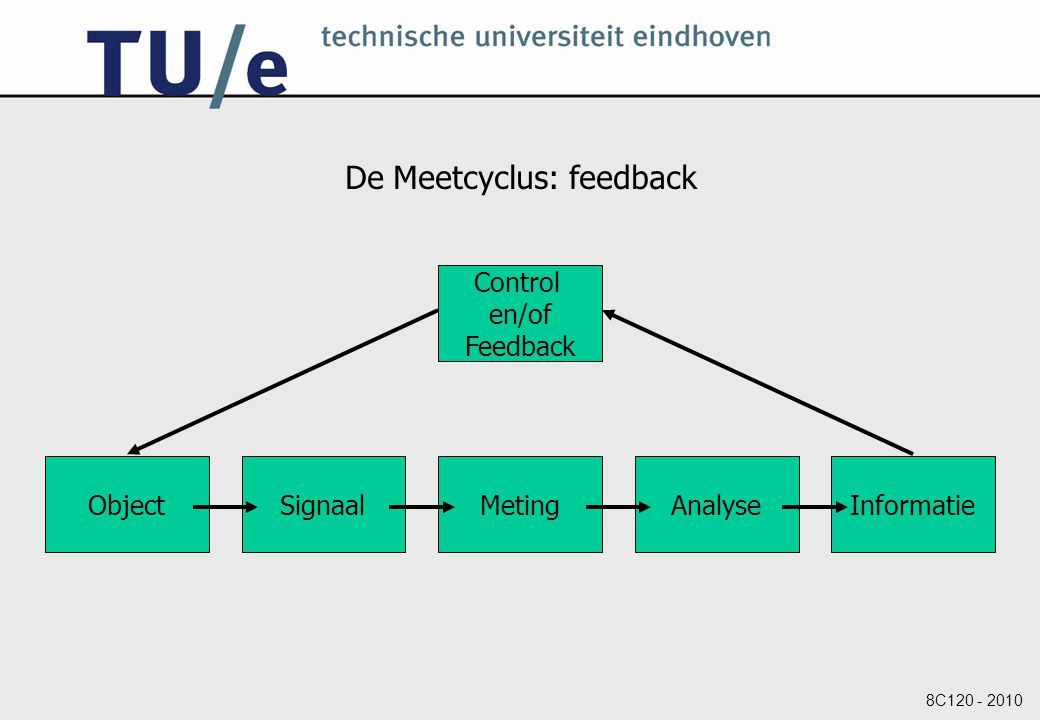 De Meetcyclus: feedback