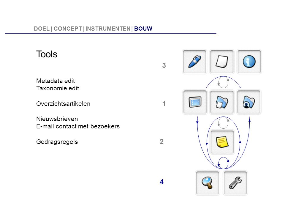 Tools 3 1 2 4 Metadata edit Taxonomie edit Overzichtsartikelen
