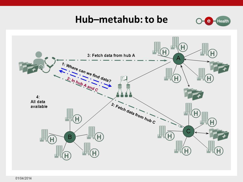 Hub–metahub: to be A C B 3: Fetch data from hub A