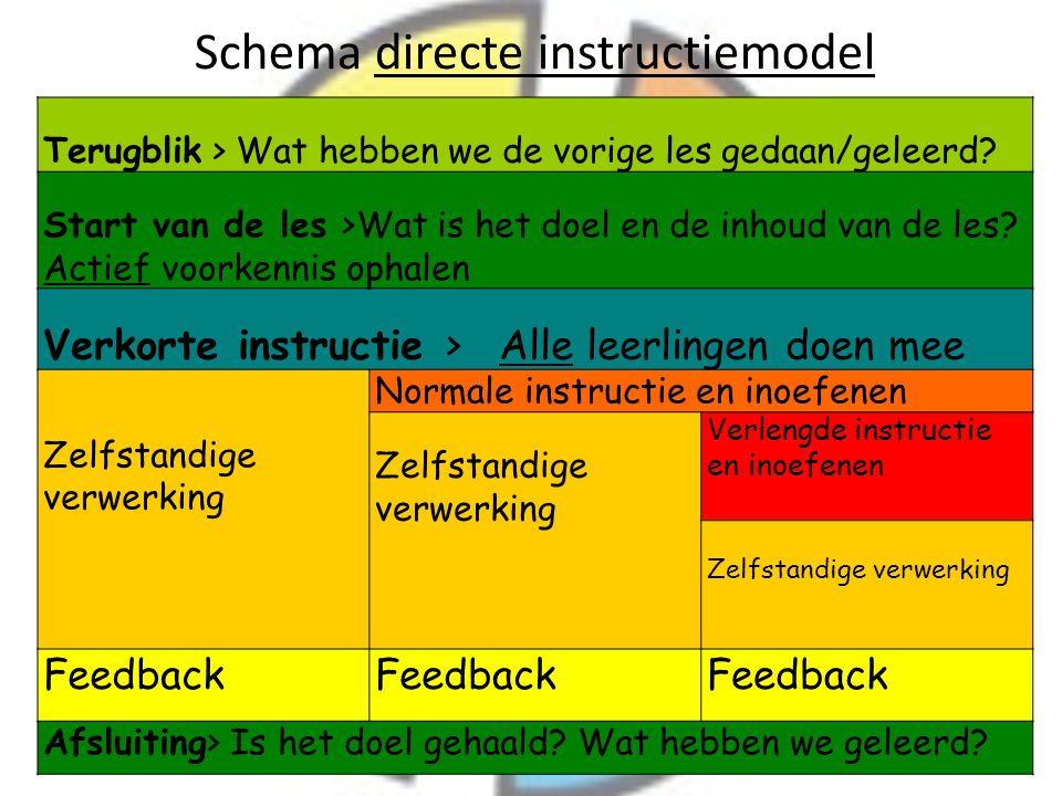 Schema directe instructiemodel
