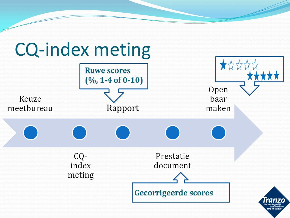CQ-index meting Rapport Keuze meetbureau CQ-index meting