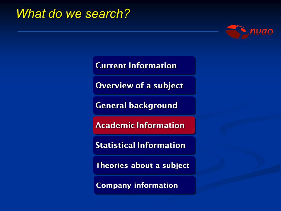 What do we search Current Information Overview of a subject
