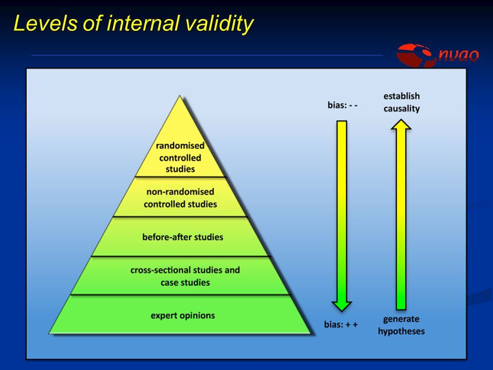 Levels of internal validity