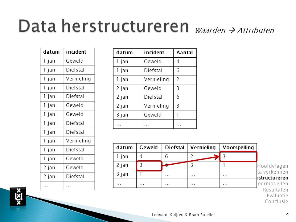 Data herstructureren Waarden  Attributen datum incident 1 jan Geweld