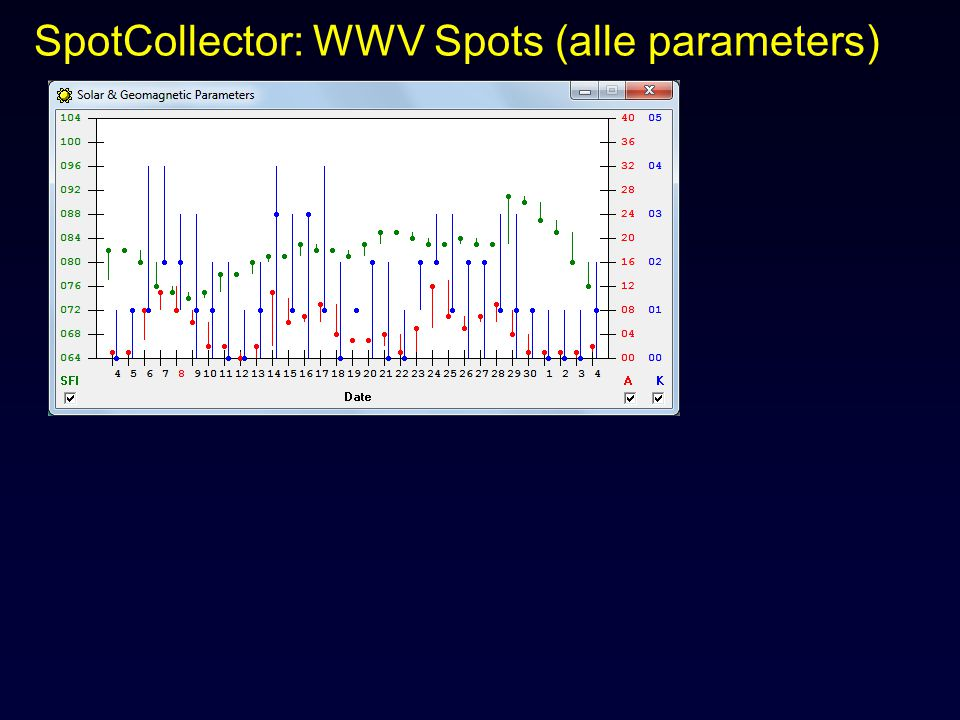 SpotCollector: WWV Spots (alle parameters)