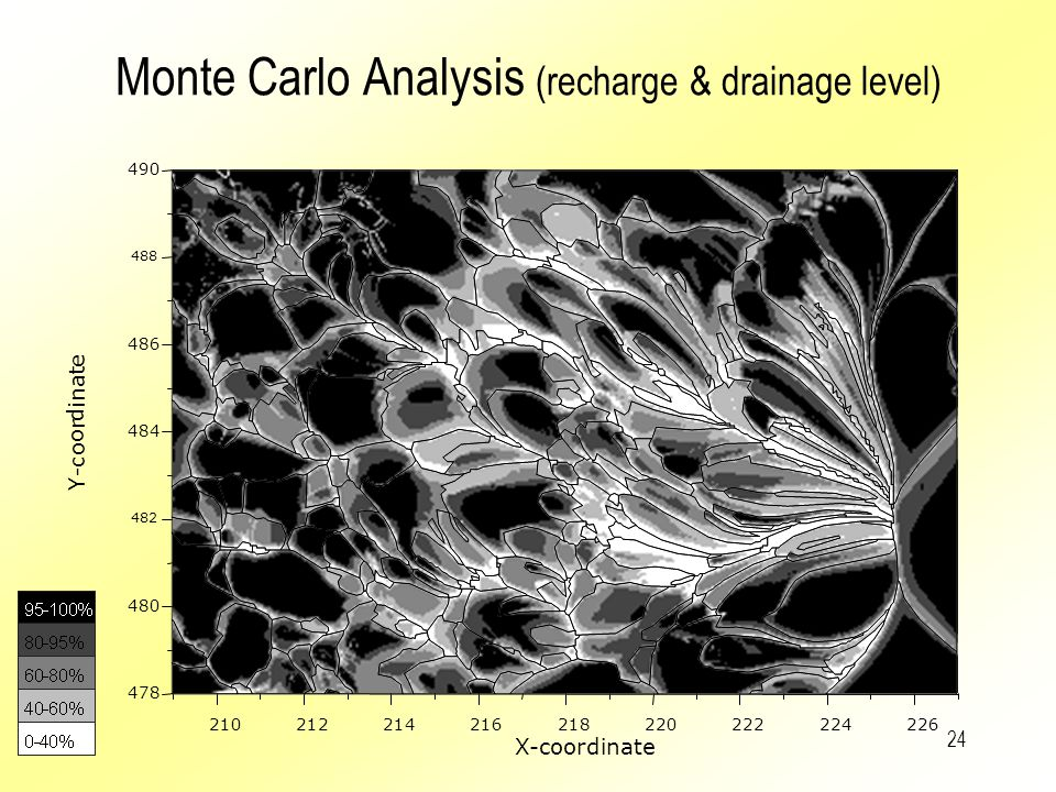 Monte Carlo Analysis (recharge & drainage level)