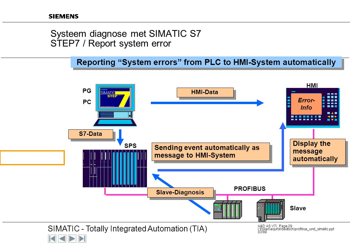 Systeem diagnose met SIMATIC S7 STEP7 / Report system error