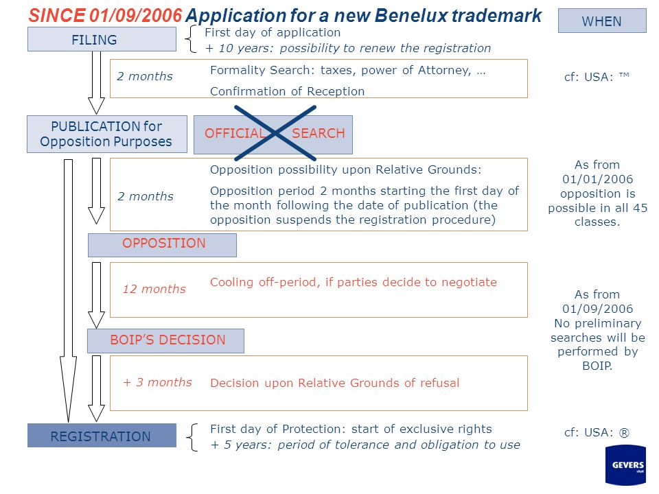 SINCE 01/09/2006 Application for a new Benelux trademark