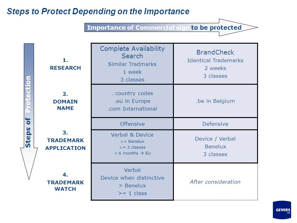 Steps to Protect Depending on the Importance