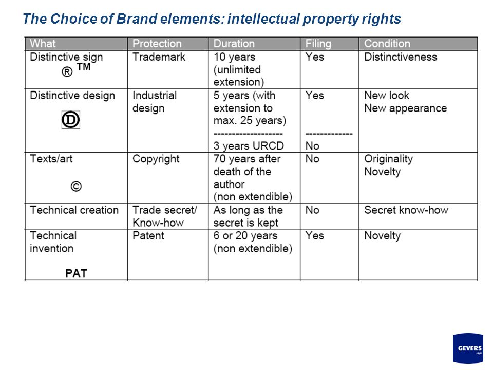 The Choice of Brand elements: intellectual property rights