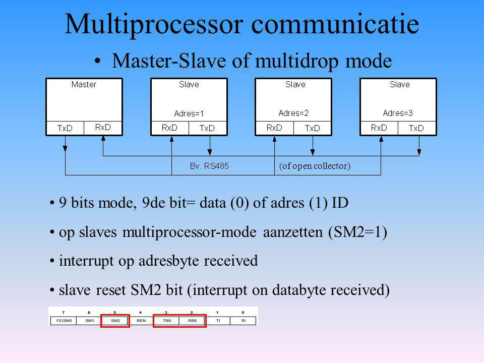 Multiprocessor communicatie