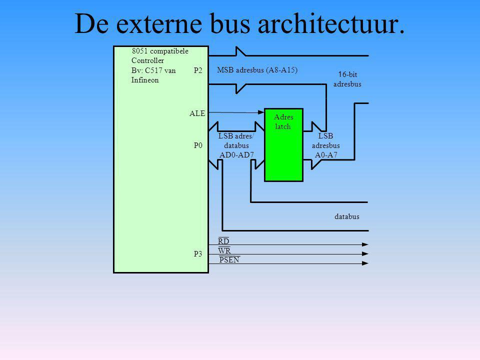 De externe bus architectuur.