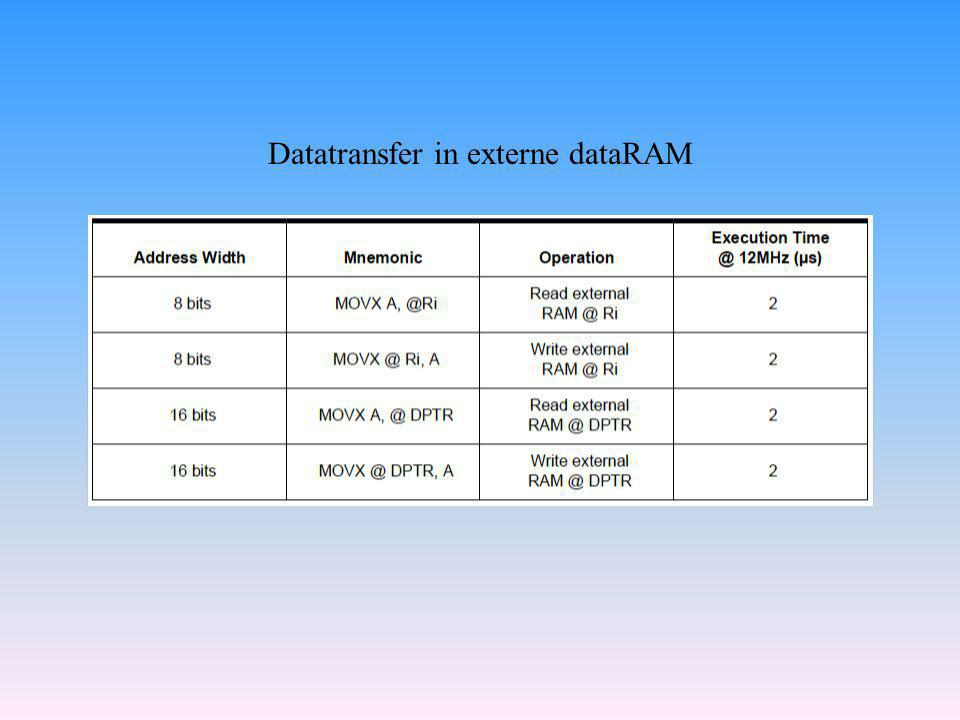 Datatransfer in externe dataRAM