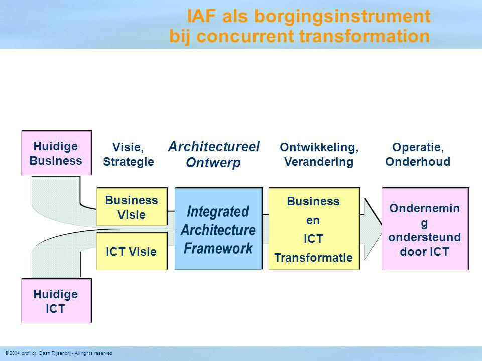 IAF als borgingsinstrument bij concurrent transformation