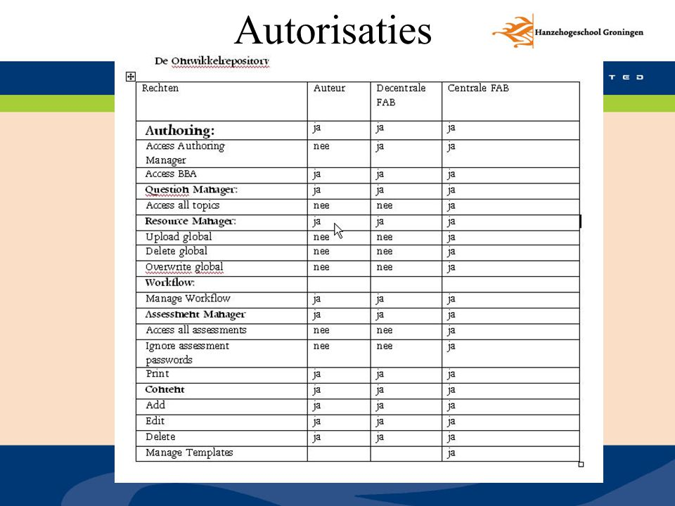 Autorisaties