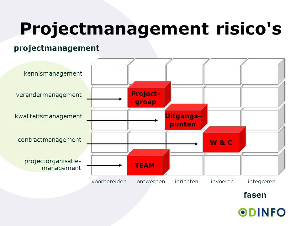 Projectmanagement risico s