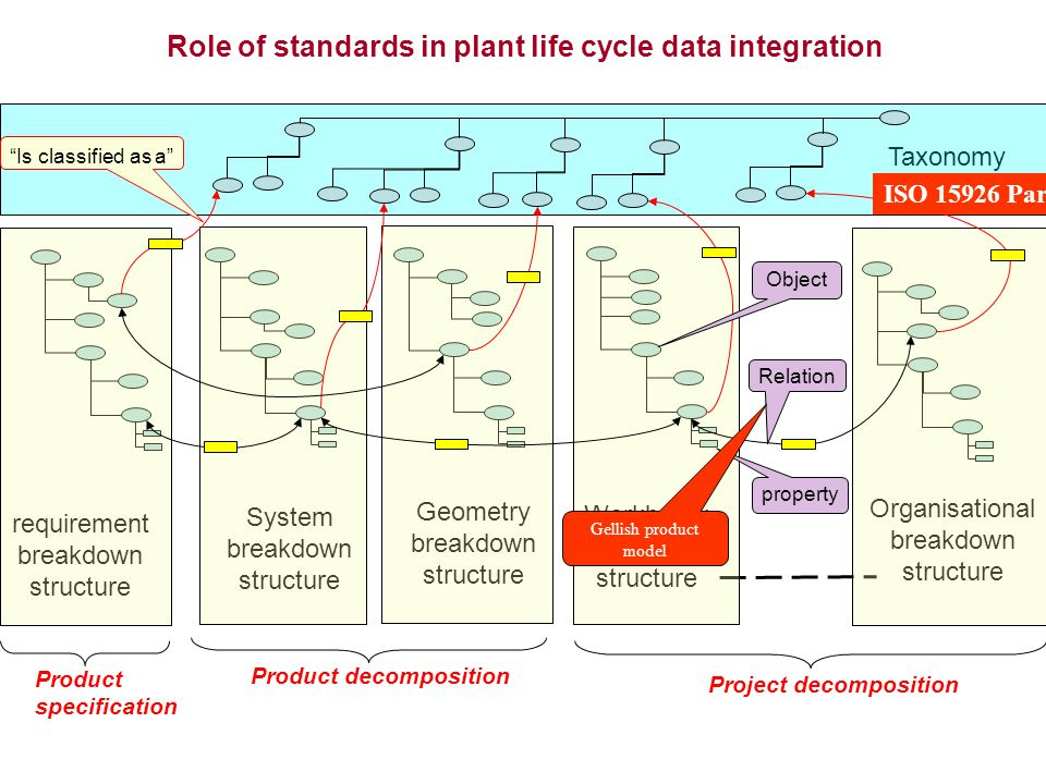 Role of standards in plant life cycle data integration
