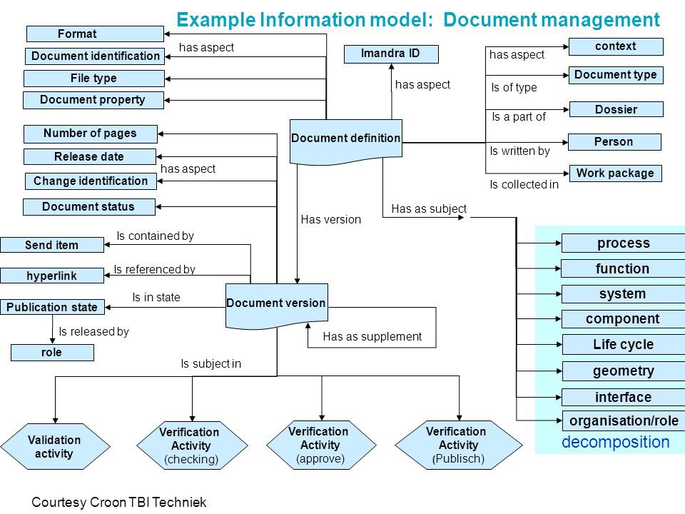 Example Information model: Document management