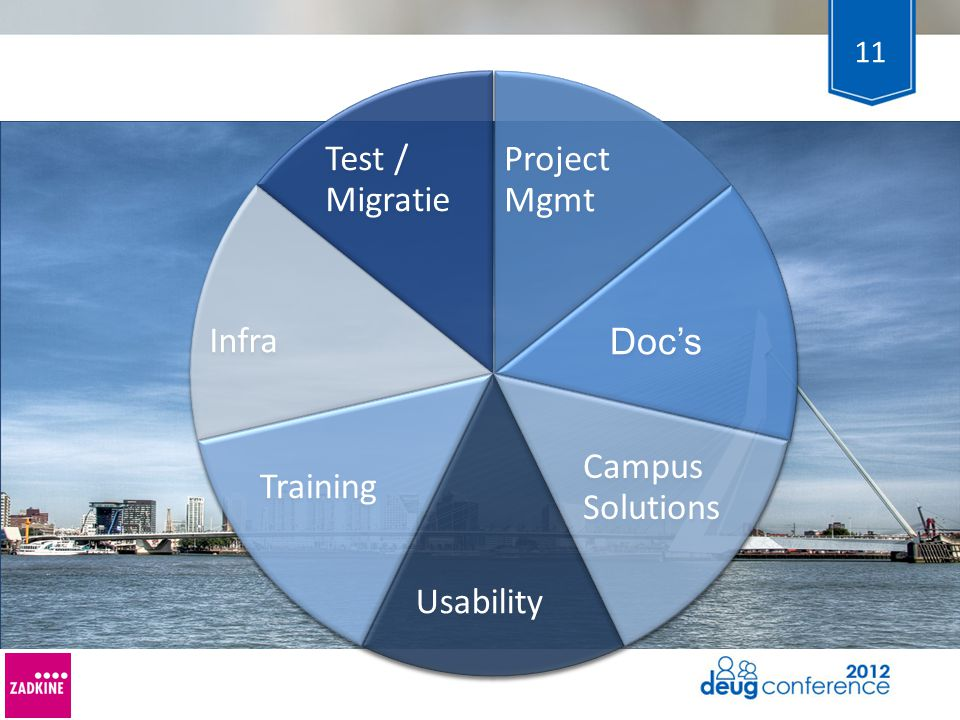 Project Mgmt Doc's Campus Solutions Usability Training Infra Test / Migratie