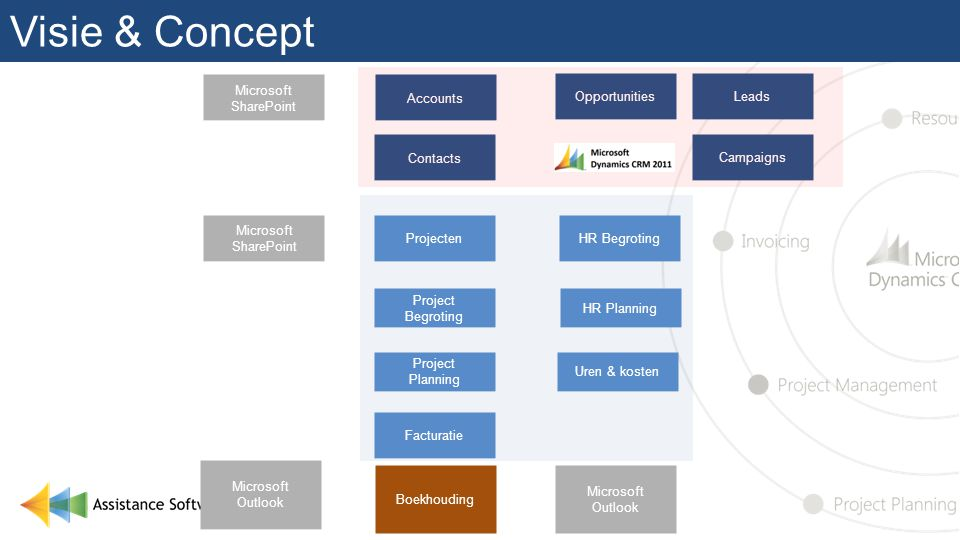 Visie & Concept Microsoft SharePoint Accounts Opportunities Leads