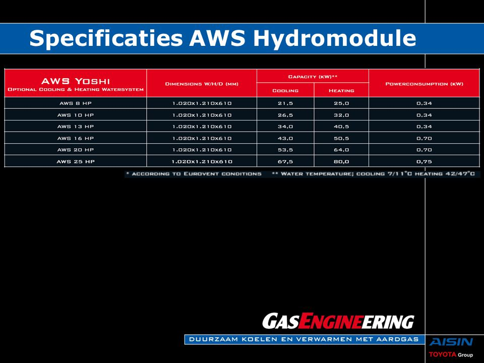 Specificaties AWS Hydromodule