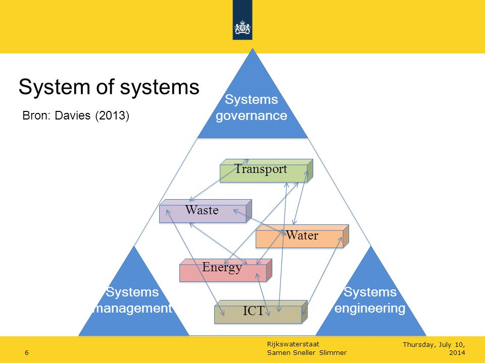 System of systems Systems governance Systems engineering