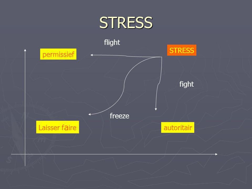 STRESS flight STRESS permissief fight freeze Laisser faire autoritair