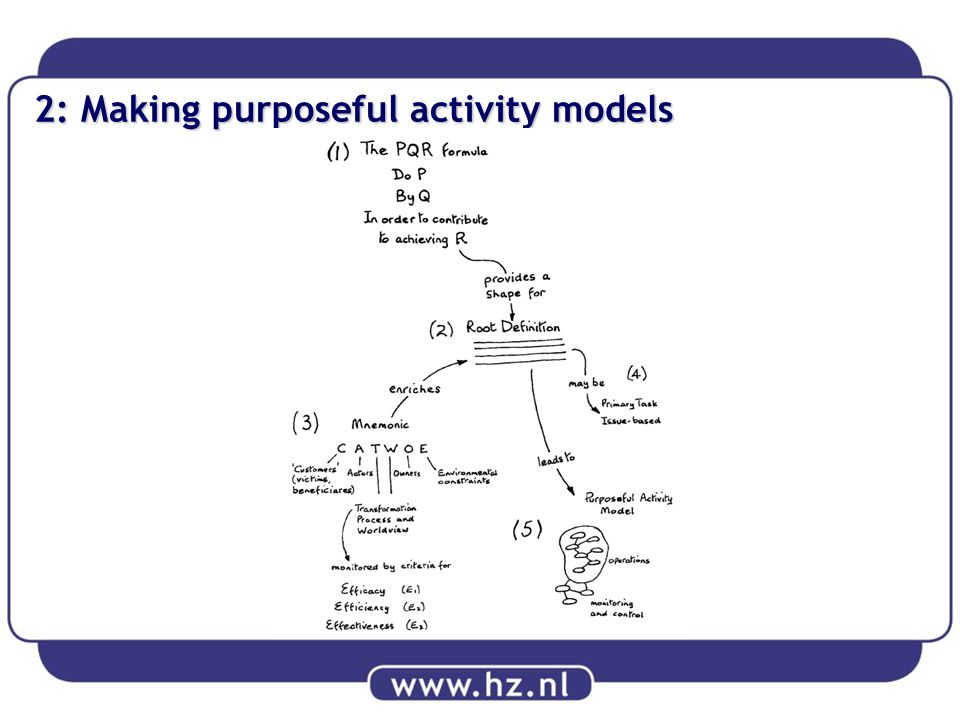 2: Making purposeful activity models