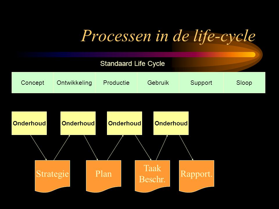Processen in de life-cycle