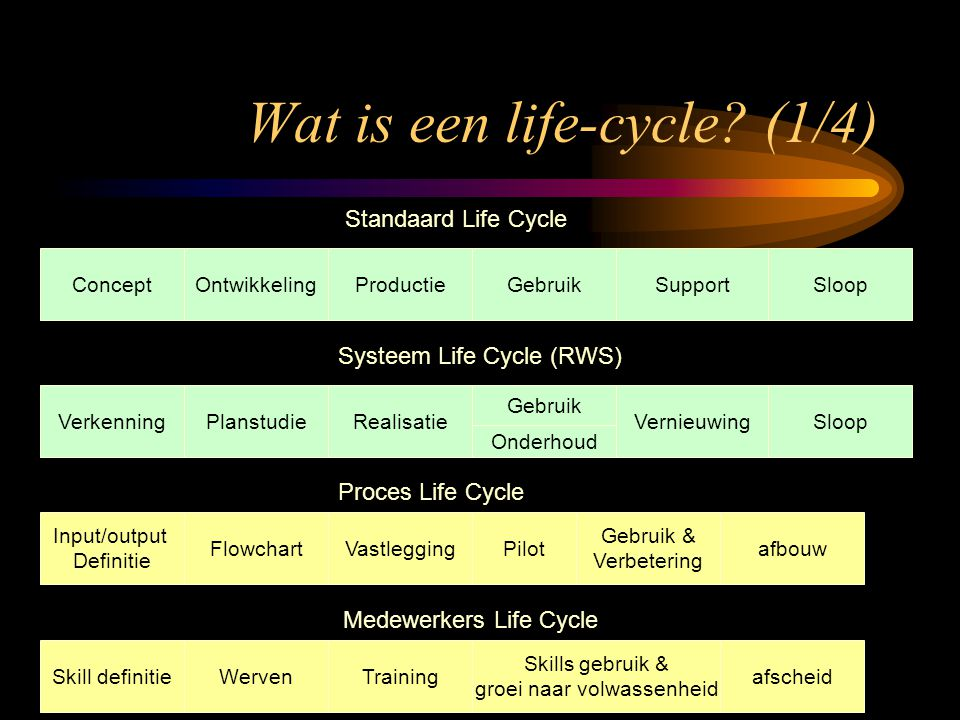 Wat is een life-cycle (1/4)