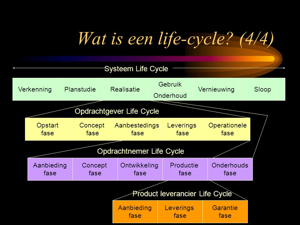 Wat is een life-cycle (4/4)