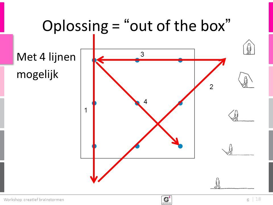Oplossing = out of the box