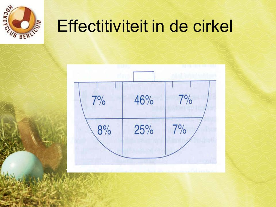 Effectitiviteit in de cirkel