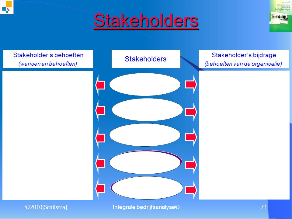 Stakeholders Stakeholders Fast, right, cheap & easy